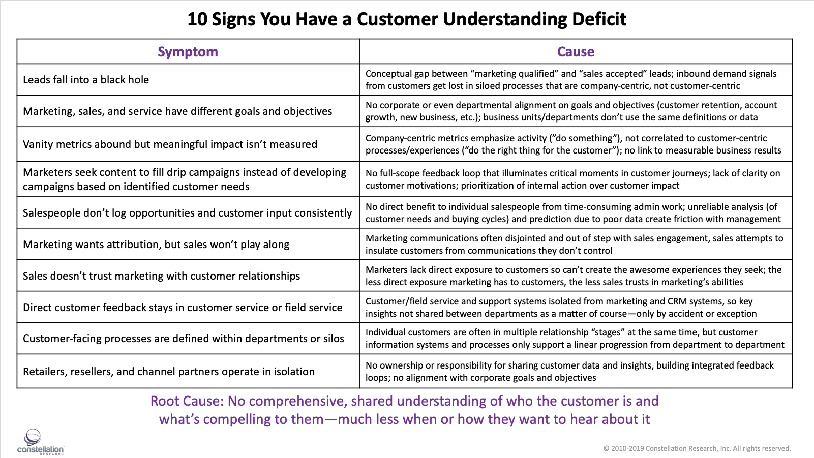 10 Signs You Have a Customer Understanding Deficit and Three Things