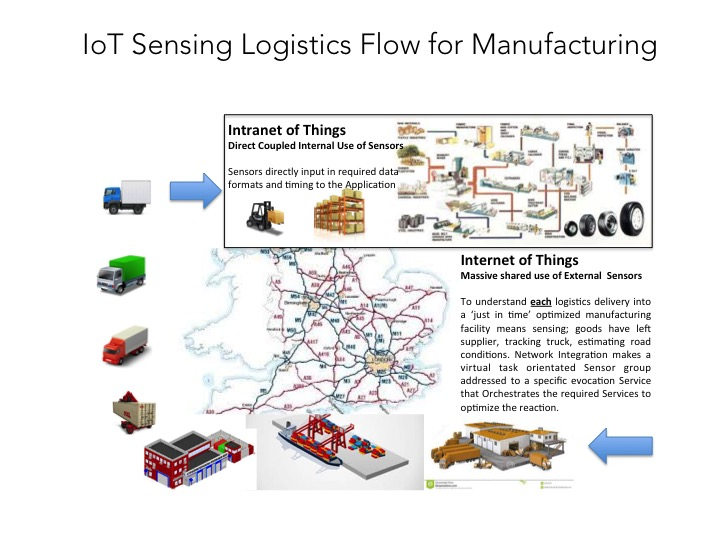 iot solution building  managing and using operational data