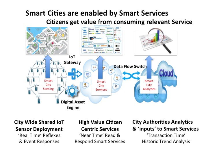 Smart Cities Are Ecosystems Of Iot Enabled Smart Services