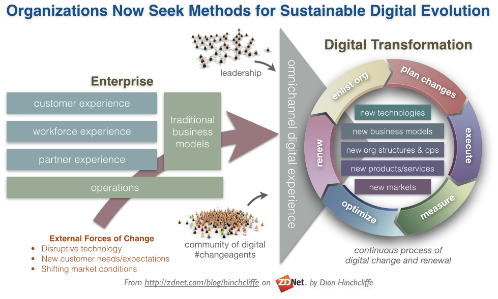 A Modern Approach to Digital Transformation | New C-Suite Research