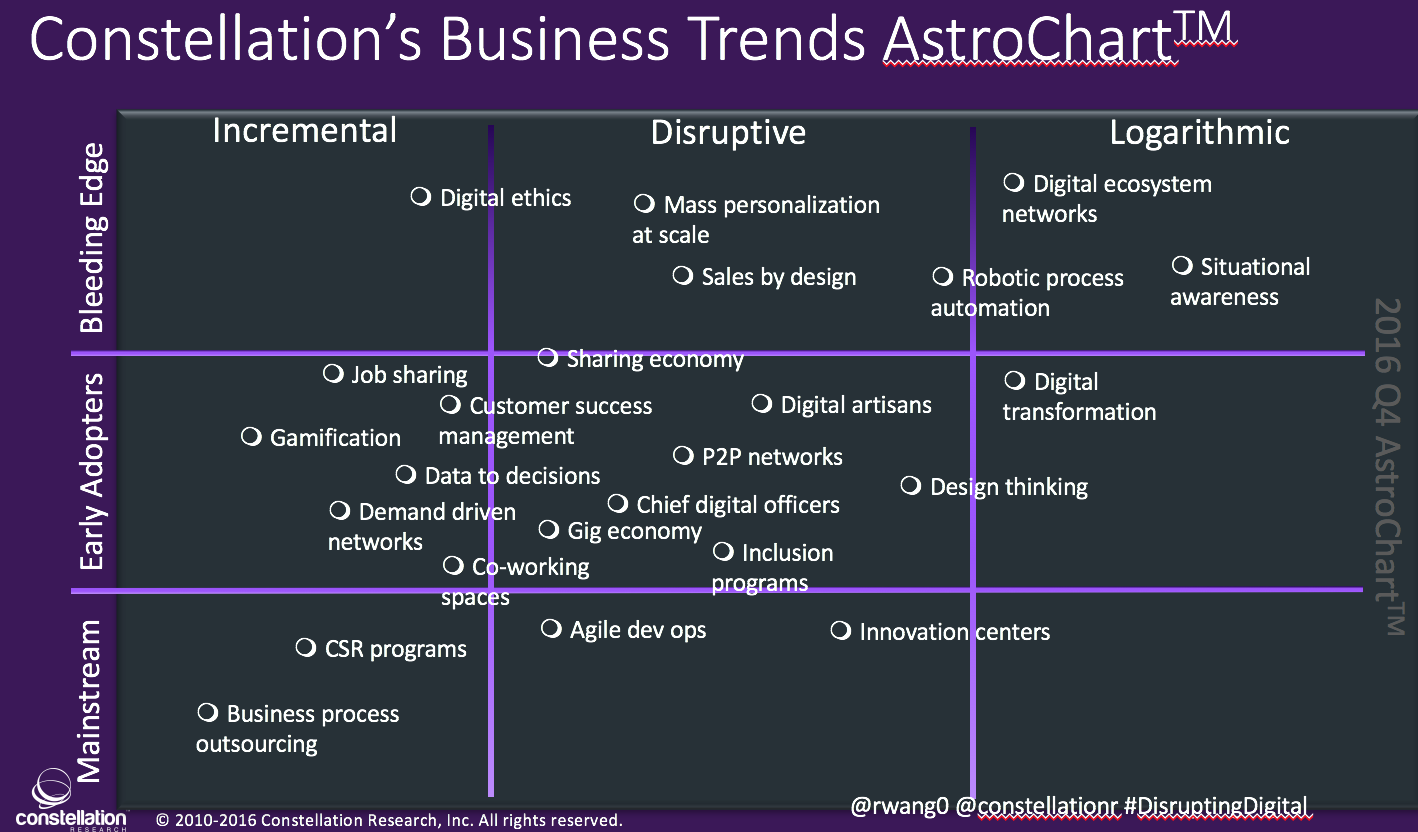 Constellation's Business Trends AstroChart Q4 2016