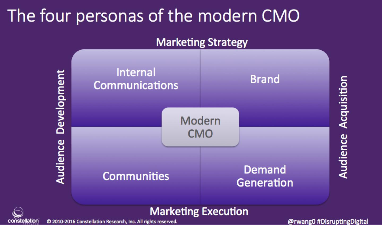 Four Personas Modern CMO