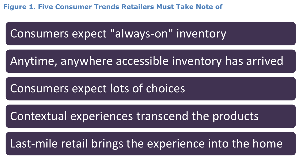 Five Trends Shifting Power to Retail Customers