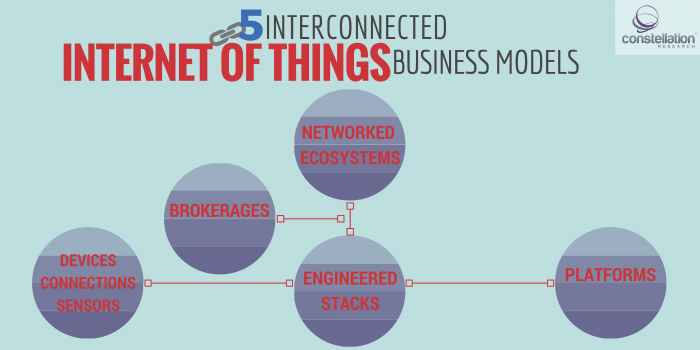 5 IoT Business Models