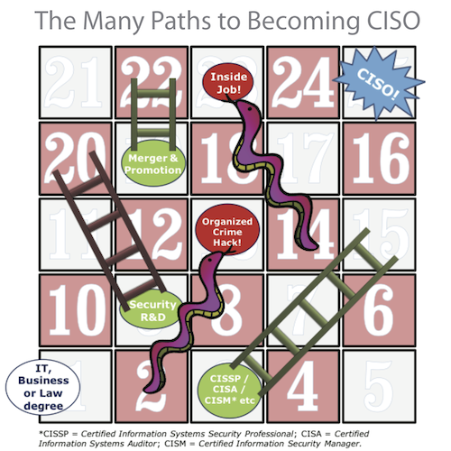 CISO Snakes and Ladders