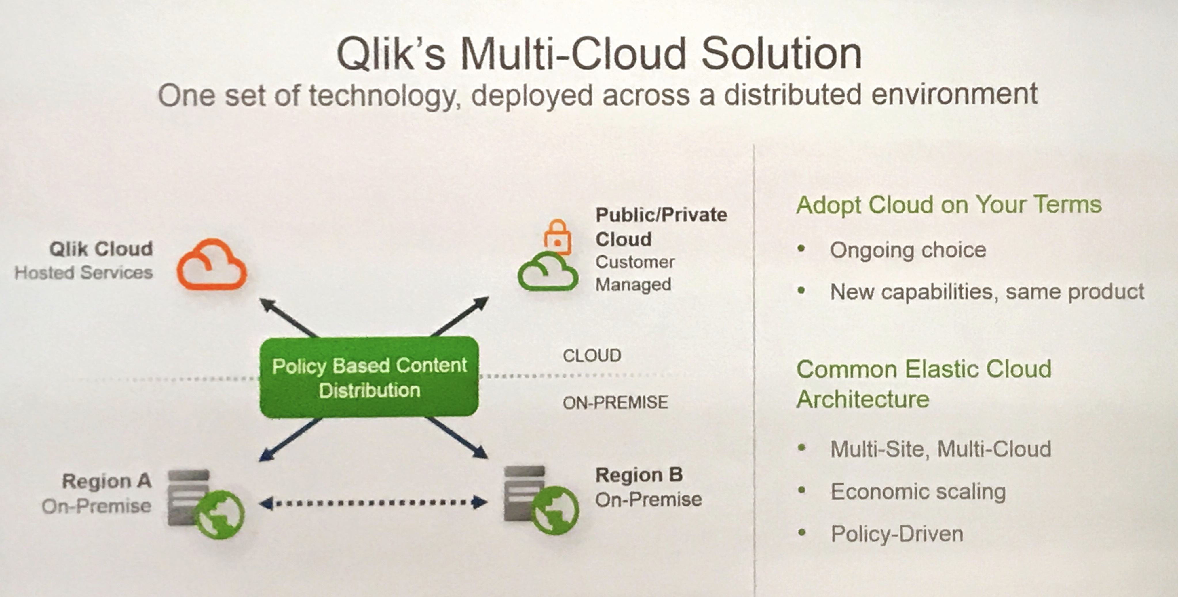 Qlik Hits Reset Button, Rolls Out New Cloud, AI & Developer