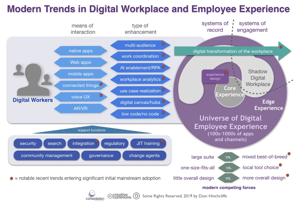 Modern Trends in Digital Workplace and Employee Experience