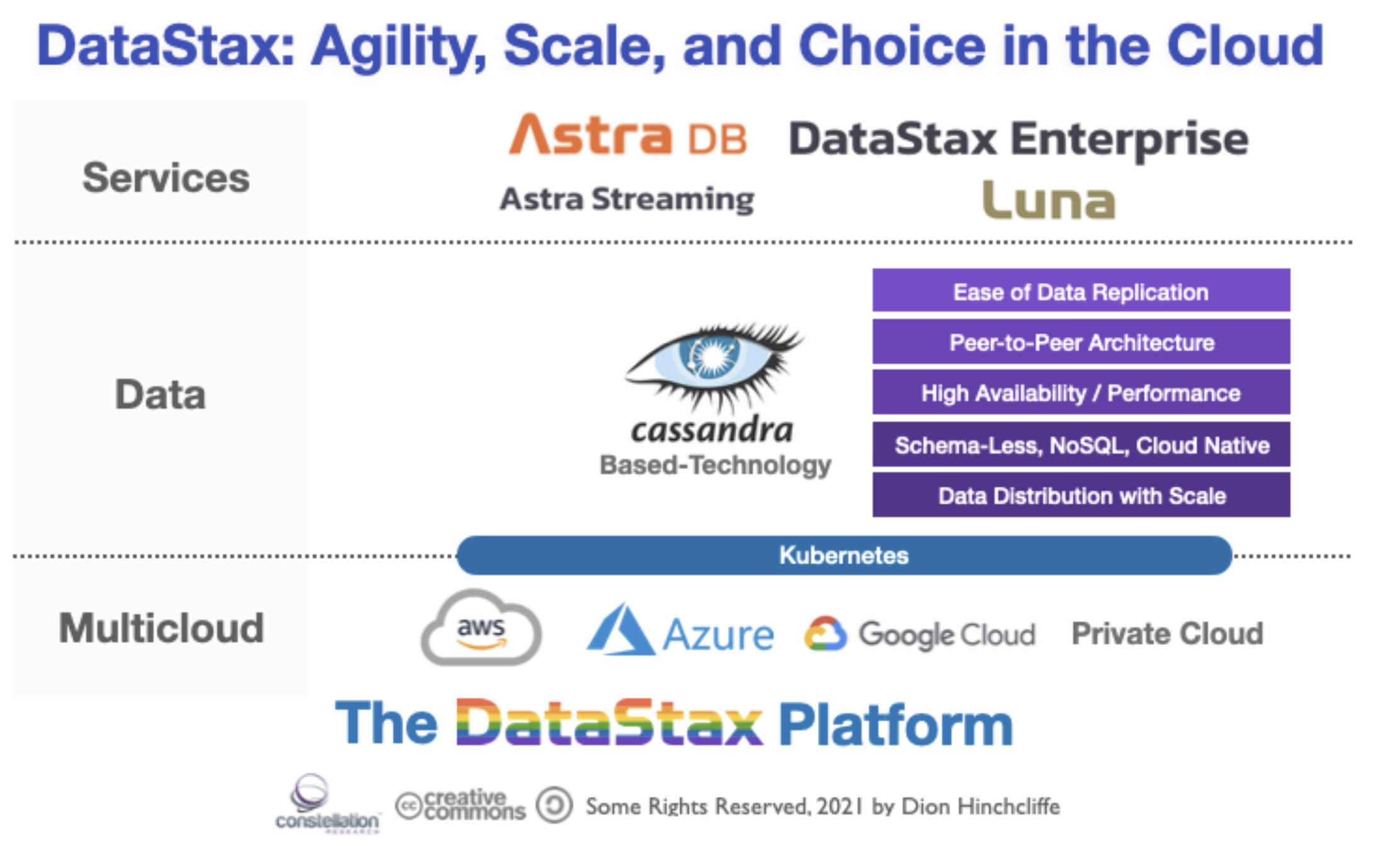 DataStax: Agility, Scale, and Choice in the Cloud