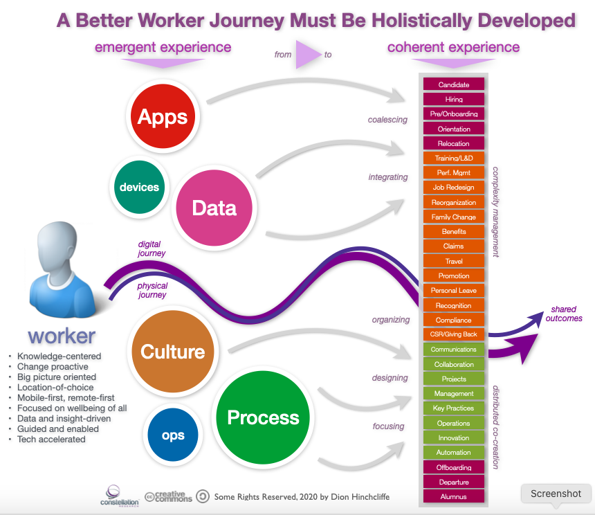 A Better Worker Journey and Employee Experience Is Being Holistically Defined
