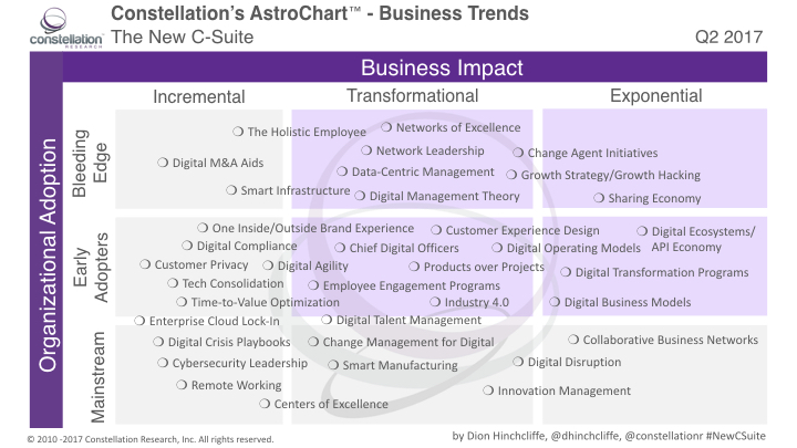 AstroChart for The New C-Suite Q2 2017: Digital Transformation CXO Topics Guide, Grid, and Quadrant