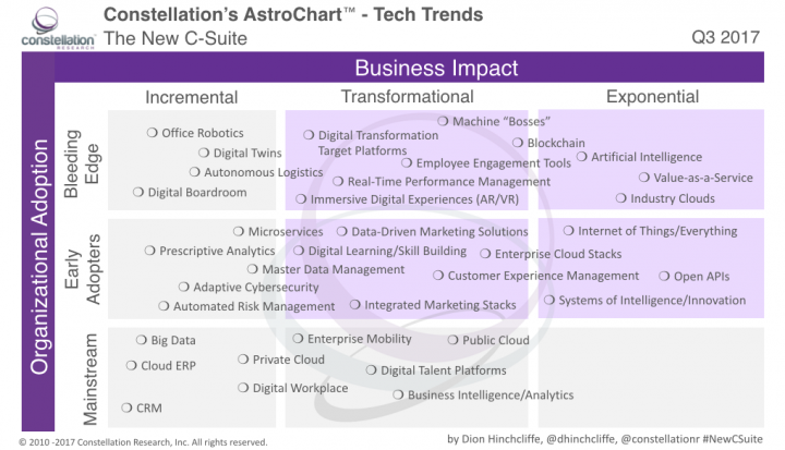 Constellation Astrochart of Emerging Enterprise Tech Trends for The New C-Suite