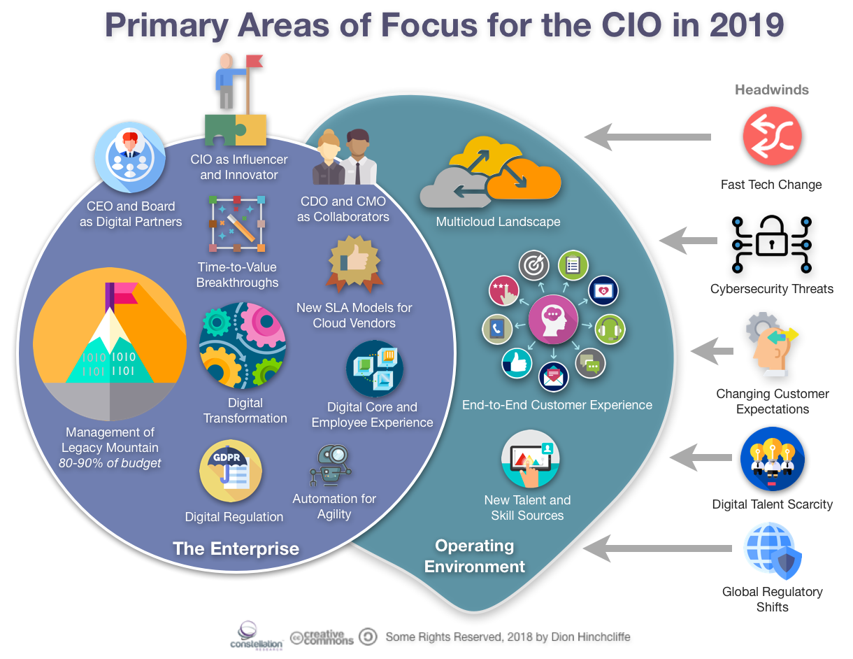 CIO Predictions and Trends for 2019 by Dion Hinchcliffe