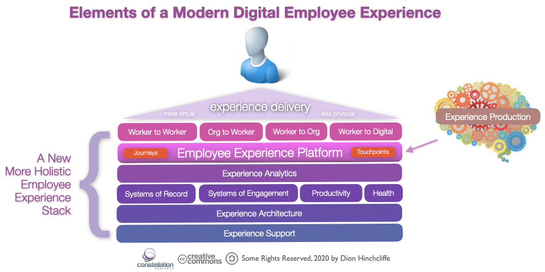 Elements of a Modern Digital Employee Experience