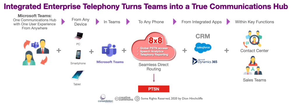 Integrated Enterprise Telephony Turns Teams into a True Communications Hub