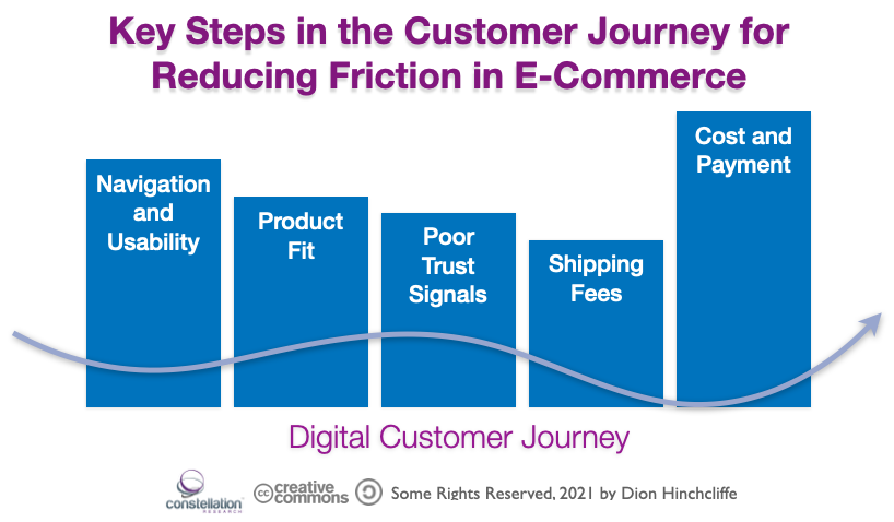 Key Steps in Reducing Friction in the E-Commerce Customer Journey