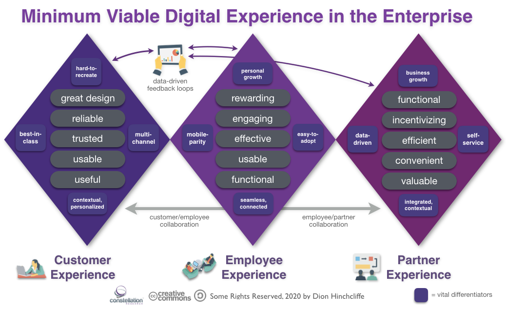 The Minimum Viable Digital Experience for Customers, Employees, and Partners