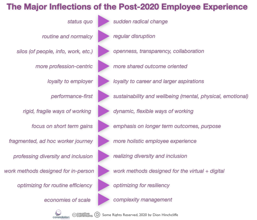 The Major Inflections of the Post-2020 Employee Experience