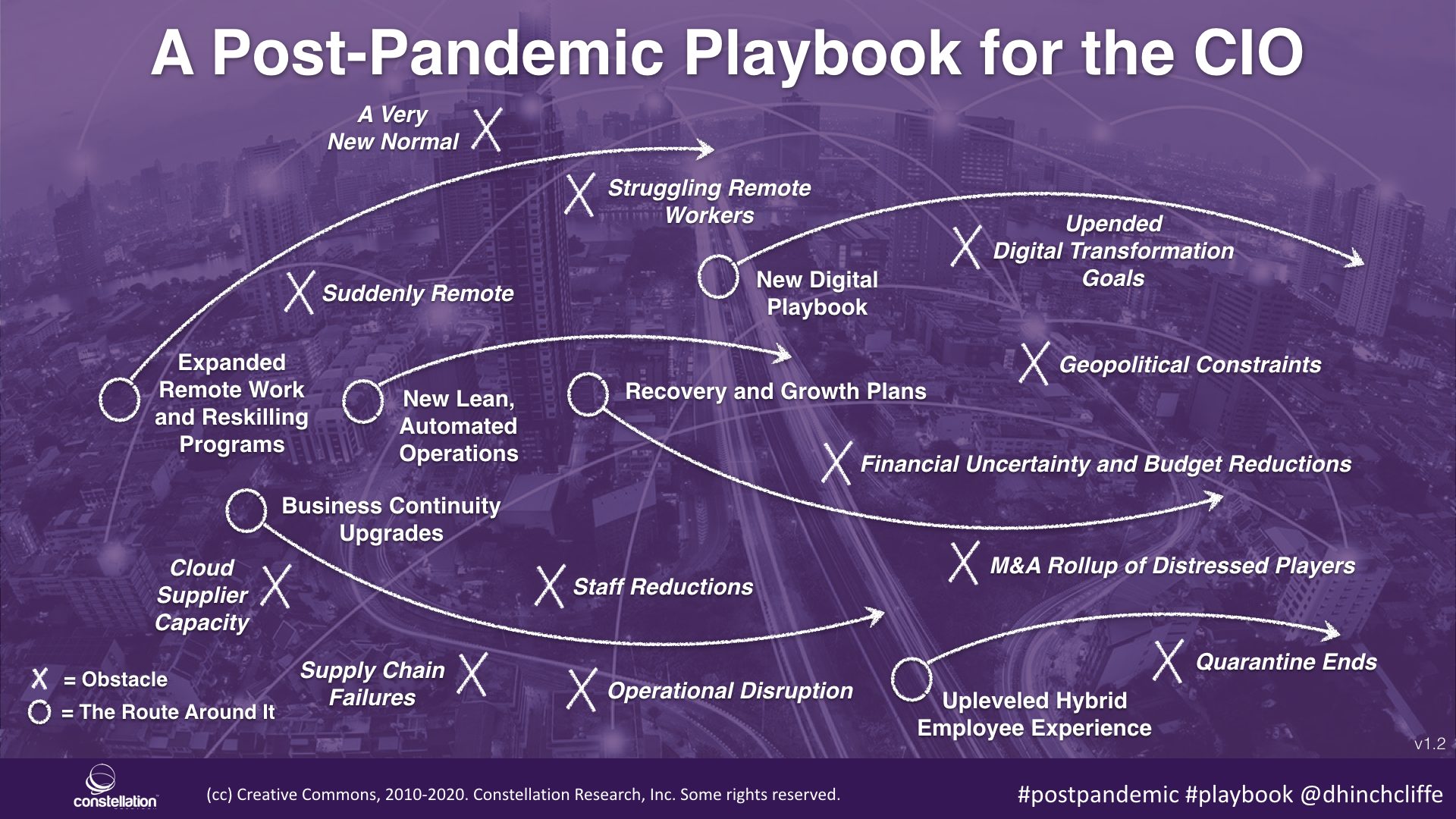 The Post-Pandemic Playbook for the CIO