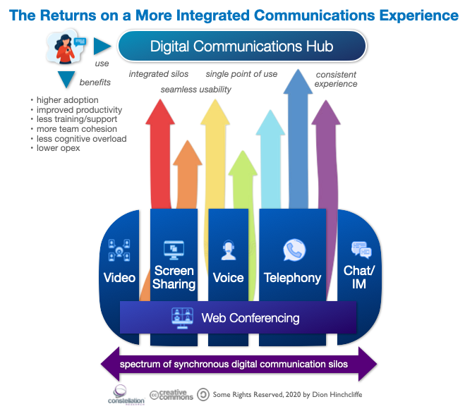 The ROI of a More Integrated Communications and Collaboration User Experience in the Digital Workplace