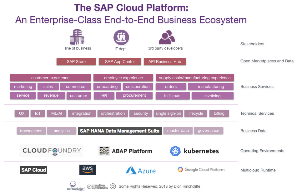 The Evolution of the SAP Cloud Platform as Digital Enterprise Foundation: Analysis for the #NewCSuite from #SAPTechEd 2018