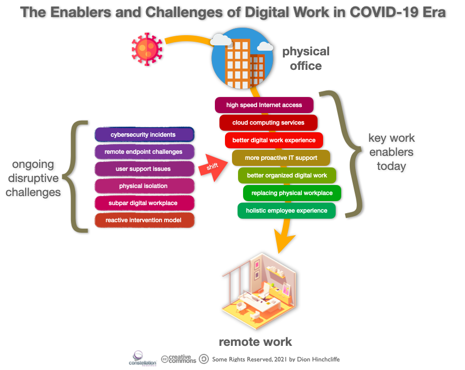 The Enablers and Challenges of Digital Remote Work in COVID-19 Era