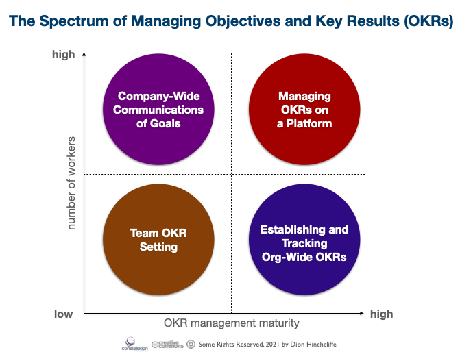 The Spectrum of Managing Objectives and Key Results (OKRs)
