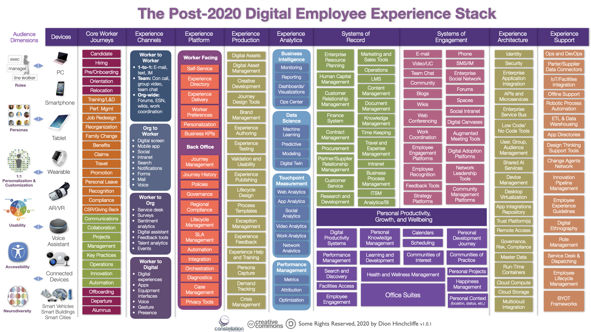 The Post-2020 Digital Workplace and Employee Experience Stack