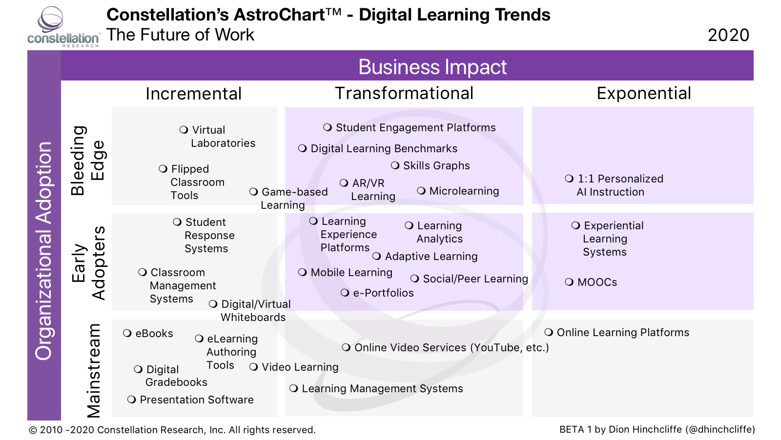 Astrochart of Digital Learning by Dion Hinchcliffe: LMS, Online Learning Platforms, MOOCs, AI, Mobile Learning, Experiential Learning