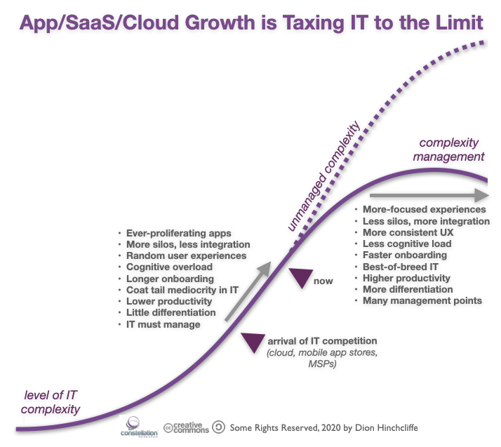 The Complexity Management Curve: App, SaaS, Cloud Growth is Taxing CIOs and IT to the Limit