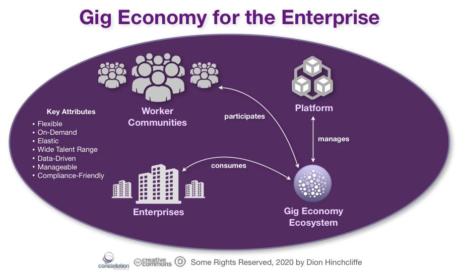 Gig Economy for the Enterprise