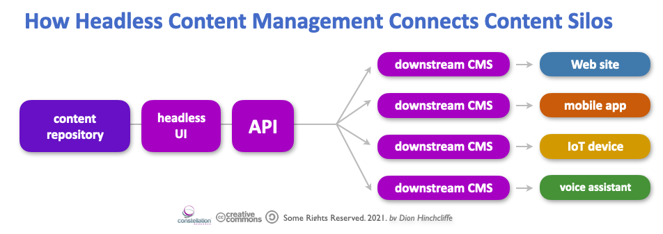 How Headless Content Management Connects Content Silos in CMS and ECM