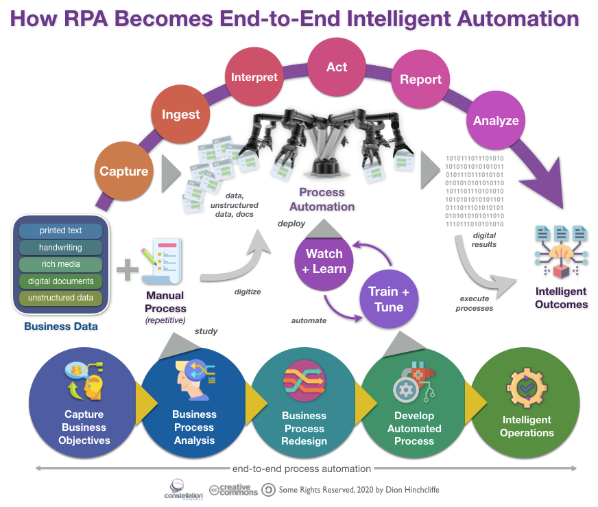 How Robotic Process Automation (RPA) Becomes End-to-End Intelligent Automation