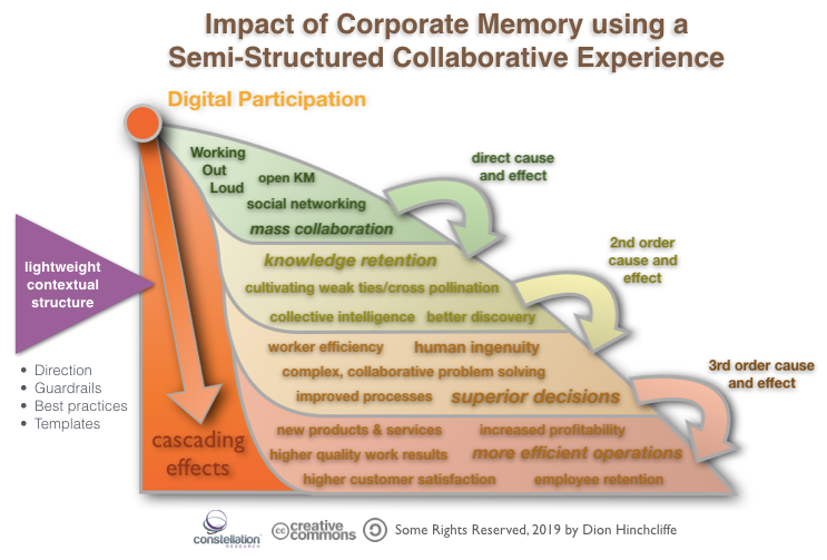 Impact of Corporate Memory using a Semi-Structured Collaborative Experience