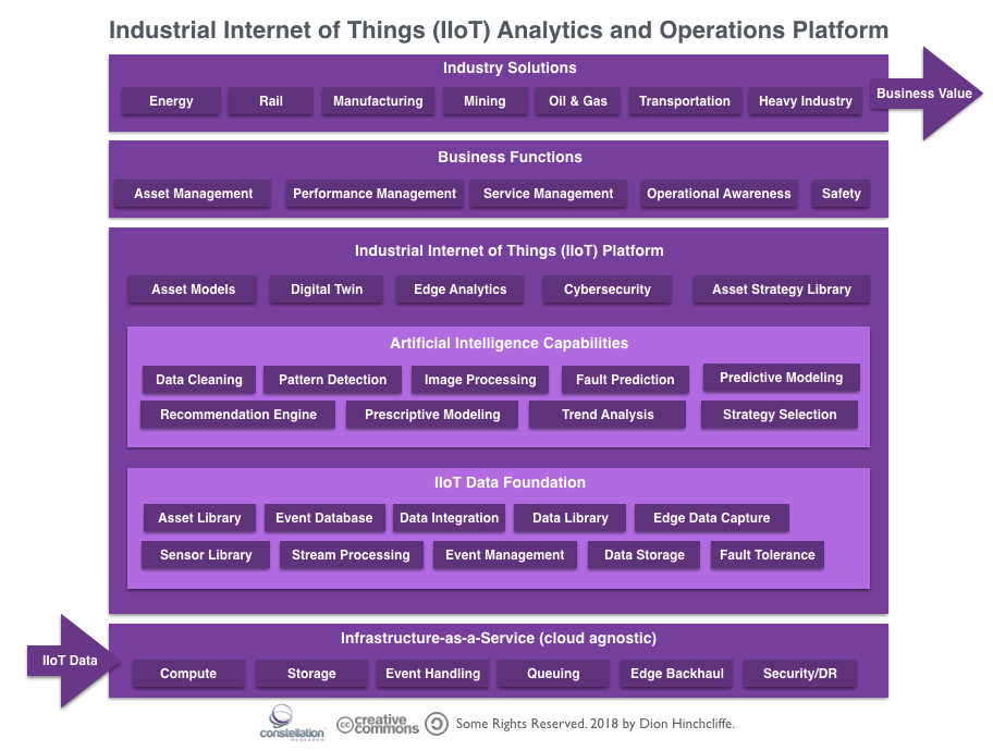 Industrial Internet of Things (IIoT) Analytics and Operations Reference Platform
