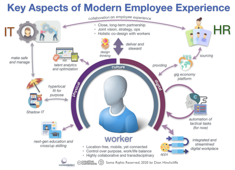 Key Aspects of Modern Employee Experience and Digital Workplace