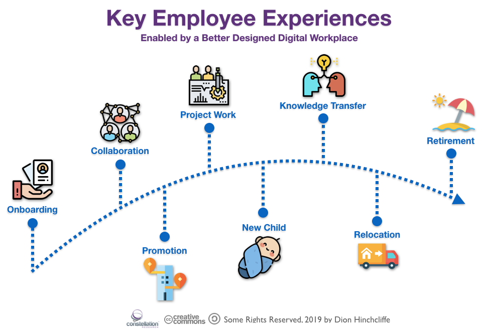 Key Employee Experiences Enabled by a Better Designed Digital Workplace