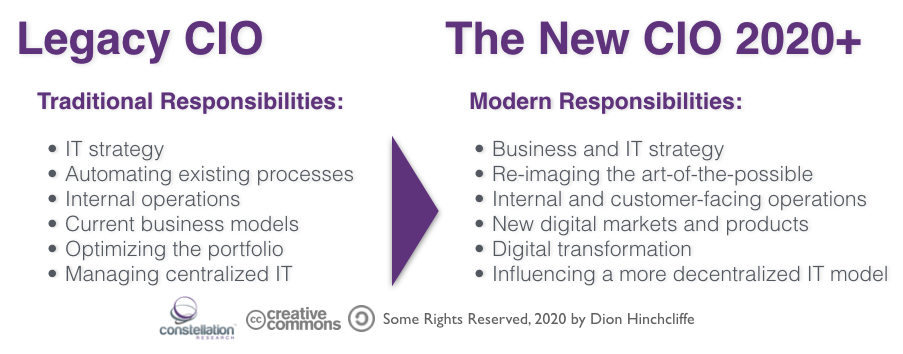 The Legacy/Traditional CIO and the Modern CIO in 2020 and Beyond