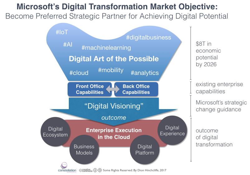 Microsoft's Digital Transformation Potential