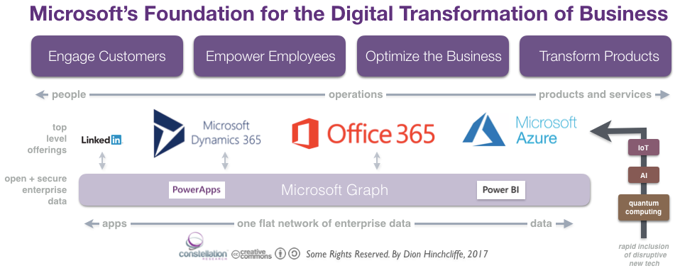 Microsoft's Foundation for Digital Transformation of Business: Azure, Office 365, Dynamics 365, LinkedIn, Microsoft Graph