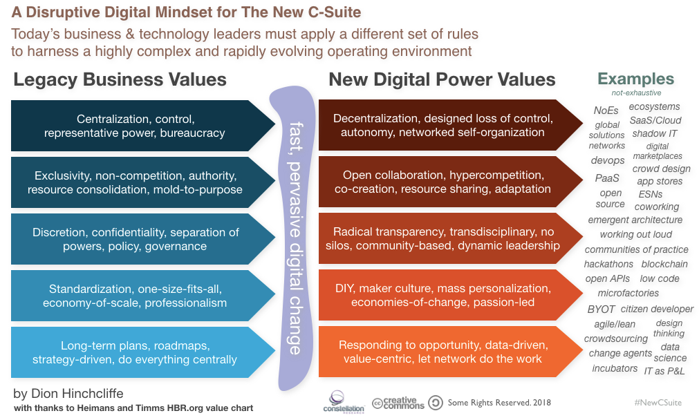 The New Digital Power Value for The New C-Suite