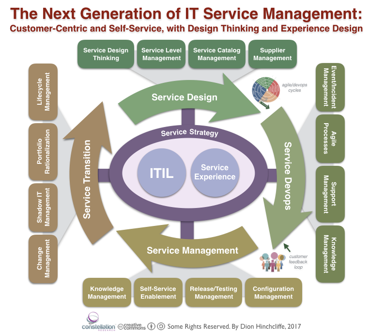 The Next Generation of Service Management: Beyond ITIL with Customer Experience, Design Thinking, and Shadow IT
