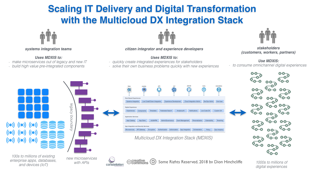 Scaling IT Delivery and Digital Transformation with the Multicloud DX Integration Stack