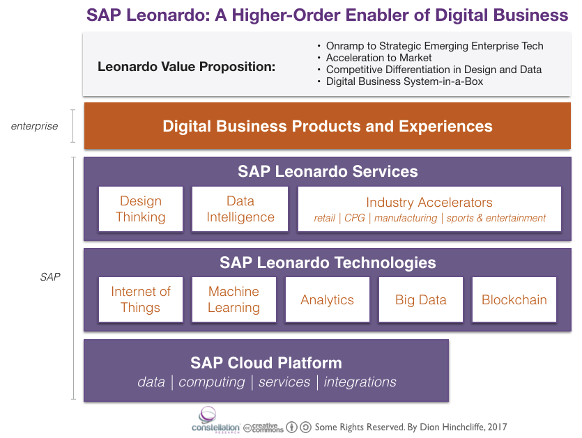 SAP Leonardo: Digital Business Enabler