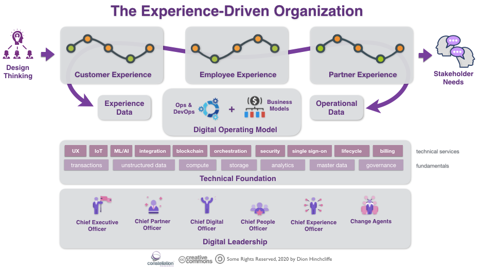 The Experience-Driven Organization: Customers, Worker, and Partner