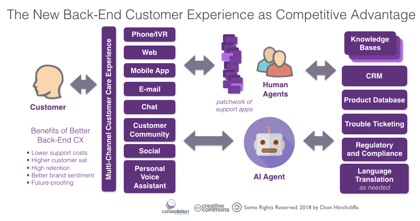 The New Back-End Customer Experience - Customer Care, Contact Center, Customer Support, Phone, IVR, Web, Mobile, E-mail, Community, Social, AI, Chatbot