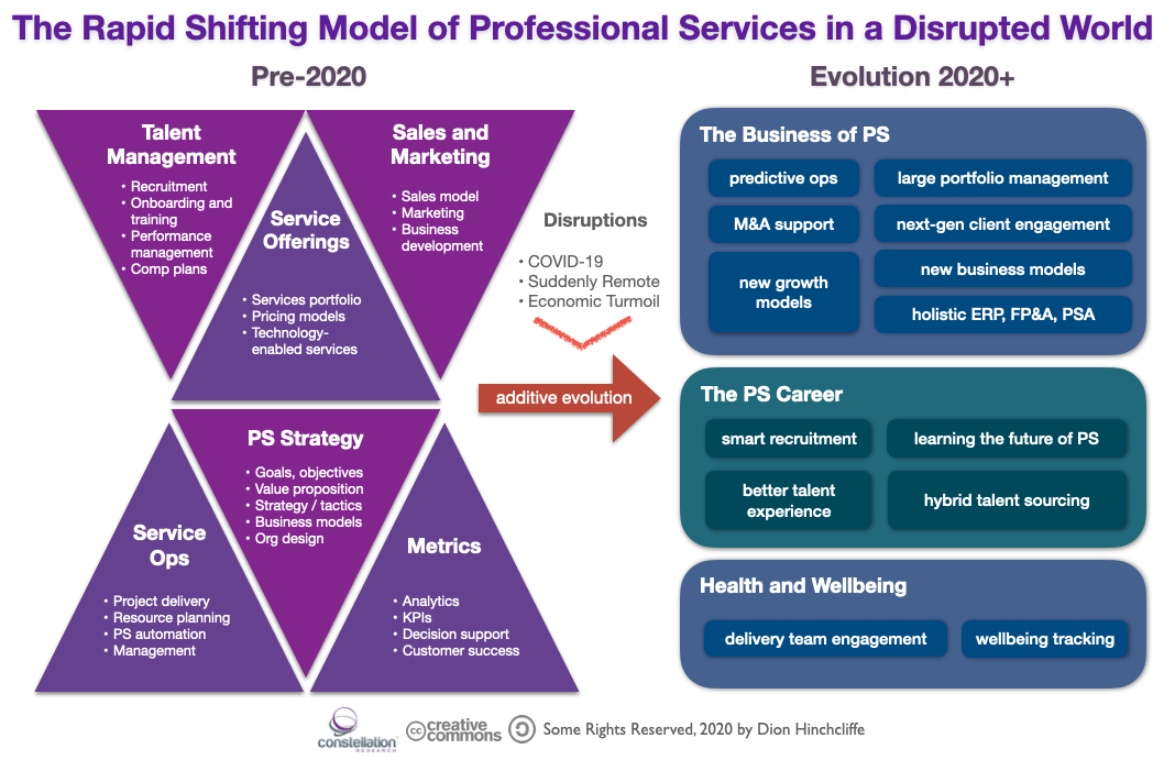 The Rapidly Shifting Model of Professional Services Organizations in the Pandemic Age