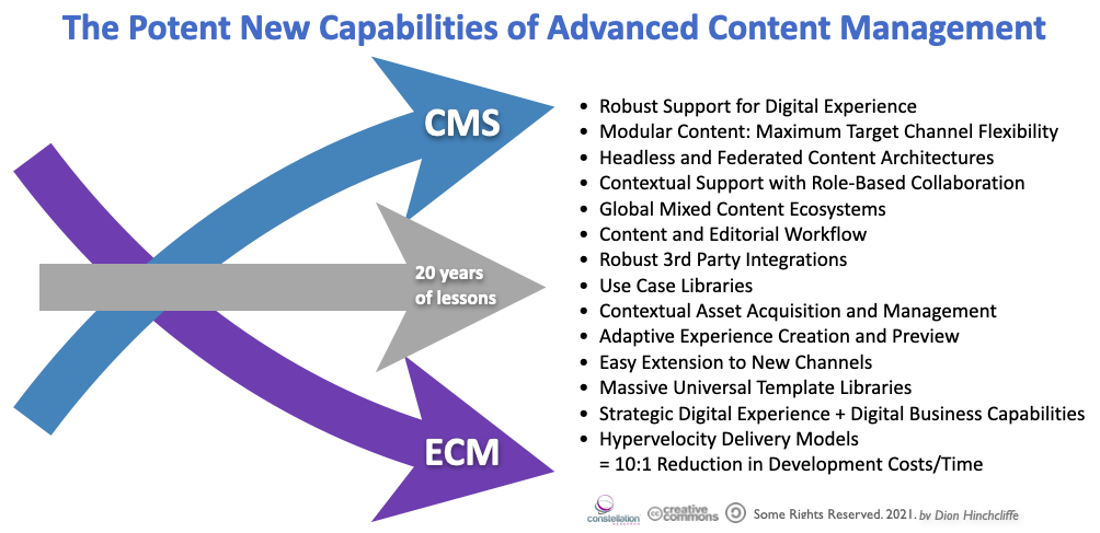 The Potent New Capabilities of Advanced Content Management