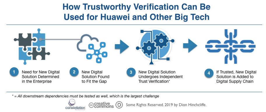How Trustworthy Verification of the Cloud and Other Digital Services Can Be Used for Huawei and Other Big Tech