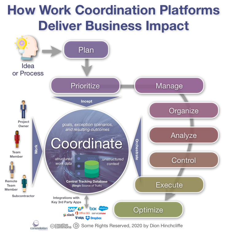 How Work Coordination Platforms Create Business Value