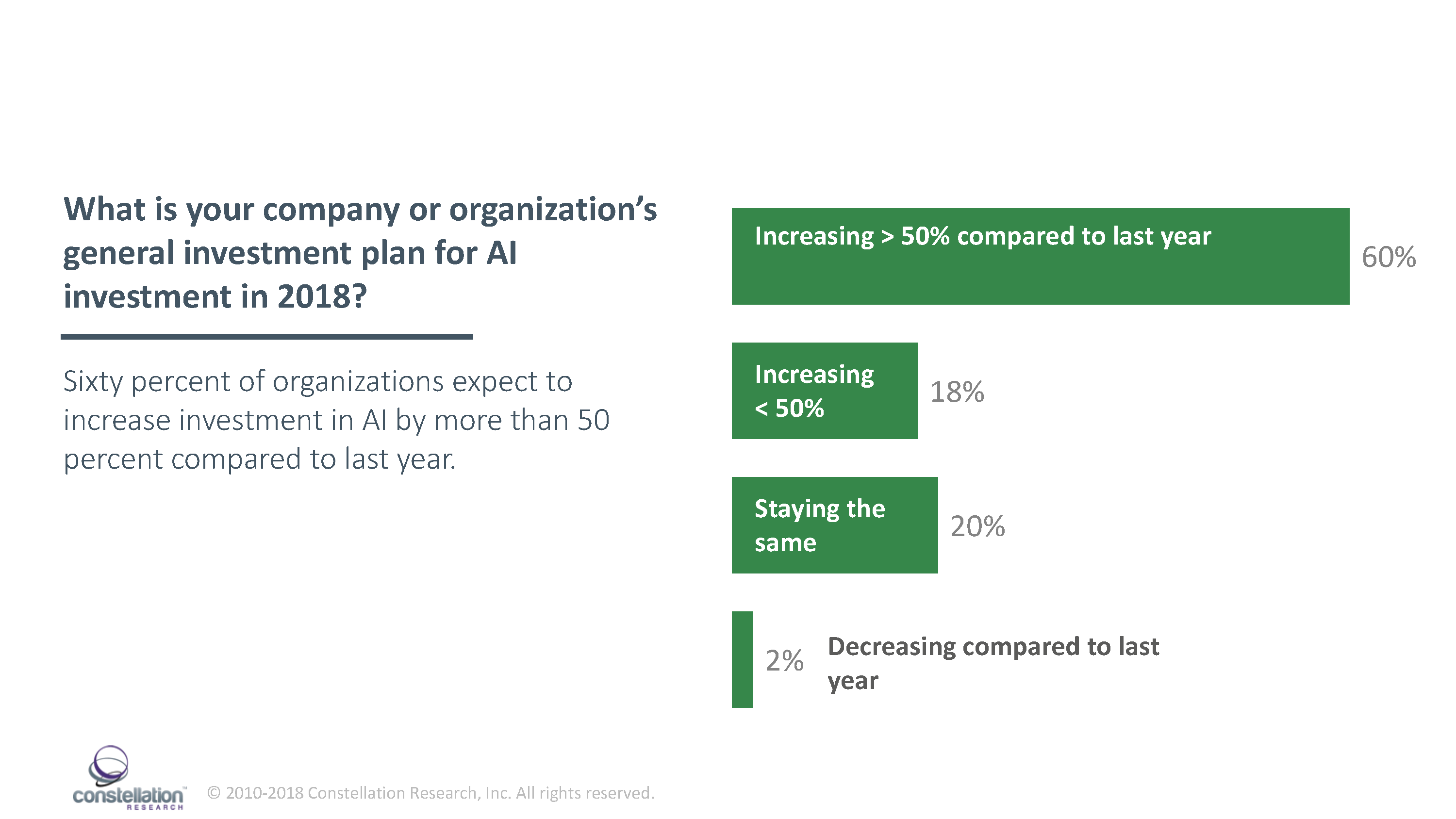 AI investment among early adopters